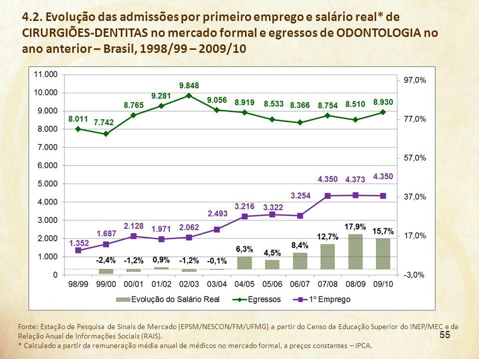 4.2. Evolução das admissões por primeiro emprego e salário real* de CIRURGIÕES-DENTITAS no mercado formal e egressos de ODONTOLOGIA no ano anterior –