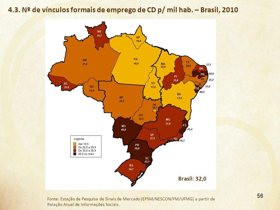 4.3. Nº de vínculos formais de emprego de CD p/ mil hab. – Brasil, 2010 Fonte: Estação de Pesquisa de Sinais de Mercado (EPSM/NESCON/FM/UFMG) a partir