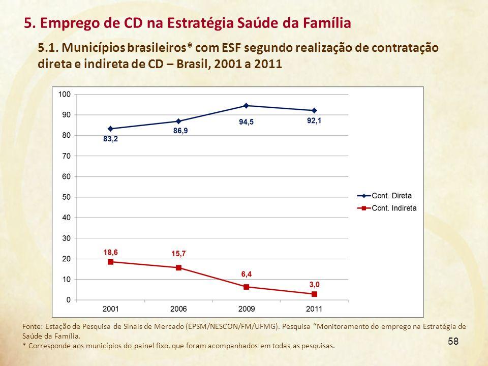 5. Emprego de CD na Estratégia Saúde da Família 5.1. Municípios brasileiros* com ESF segundo realização de contratação direta e indireta de CD – Brasi