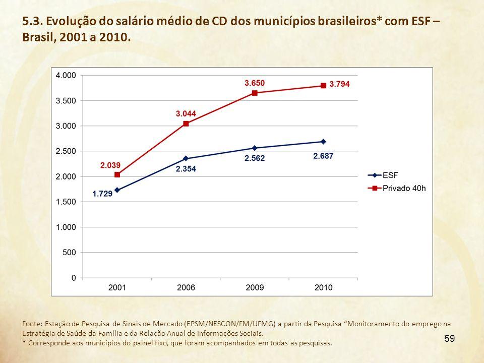 5.3. Evolução do salário médio de CD dos municípios brasileiros* com ESF – Brasil, 2001 a 2010. Fonte: Estação de Pesquisa de Sinais de Mercado (EPSM/