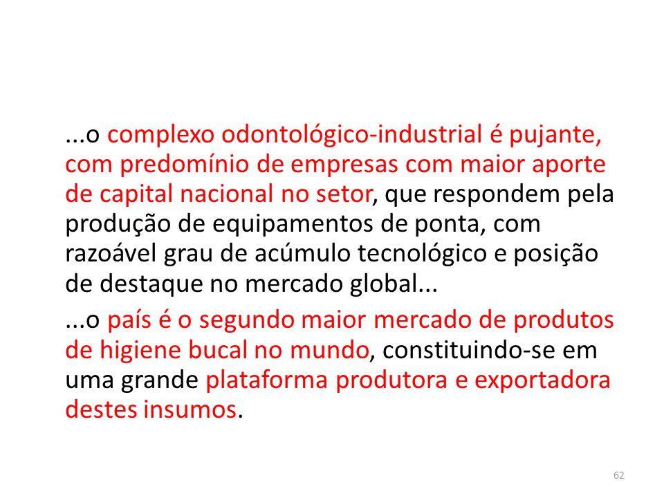 ...o complexo odontológico-industrial é pujante, com predomínio de empresas com maior aporte de capital nacional no setor, que respondem pela produção