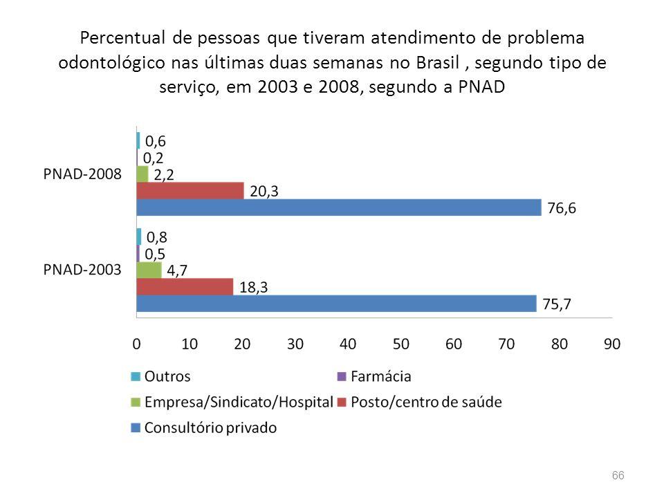 Percentual de pessoas que tiveram atendimento de problema odontológico nas últimas duas semanas no Brasil, segundo tipo de serviço, em 2003 e 2008, se