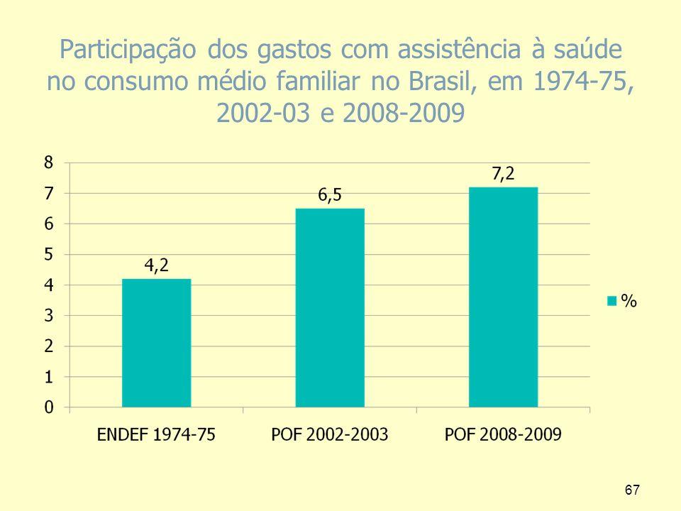 Participação dos gastos com assistência à saúde no consumo médio familiar no Brasil, em 1974-75, 2002-03 e 2008-2009 67