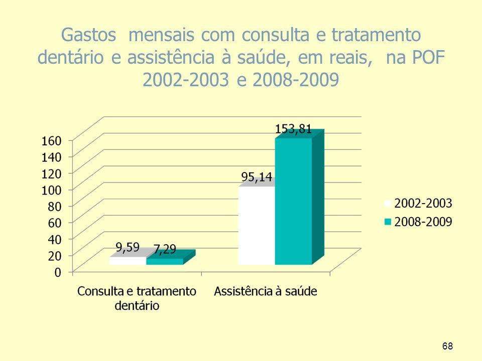 Gastos mensais com consulta e tratamento dentário e assistência à saúde, em reais, na POF 2002-2003 e 2008-2009 68
