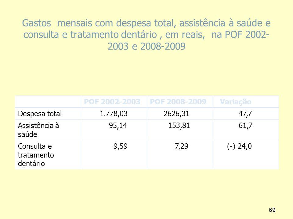 Gastos mensais com despesa total, assistência à saúde e consulta e tratamento dentário, em reais, na POF 2002- 2003 e 2008-2009 POF 2002-2003POF 2008-