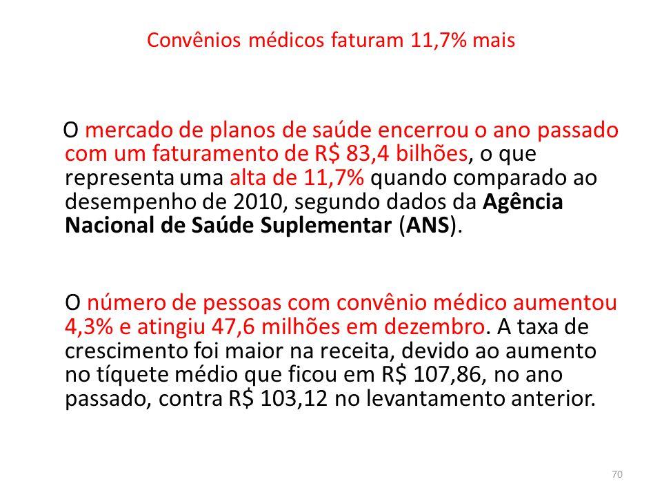 Convênios médicos faturam 11,7% mais O mercado de planos de saúde encerrou o ano passado com um faturamento de R$ 83,4 bilhões, o que representa uma a