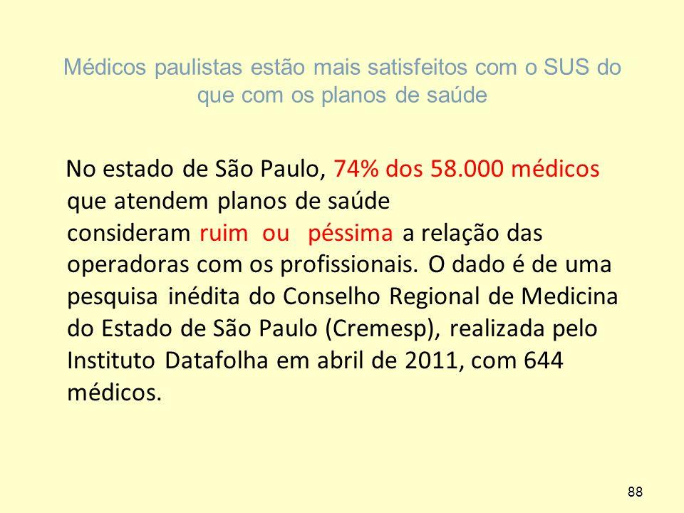 Médicos paulistas estão mais satisfeitos com o SUS do que com os planos de saúde No estado de São Paulo, 74% dos 58.000 médicos que atendem planos de