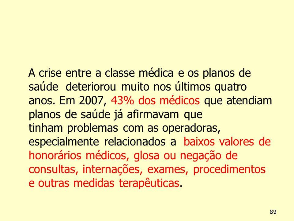 A crise entre a classe médica e os planos de saúde deteriorou muito nos últimos quatro anos. Em 2007, 43% dos médicos que atendiam planos de saúde já