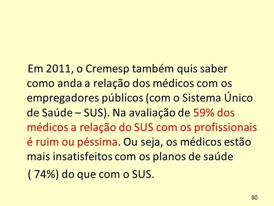 Em 2011, o Cremesp também quis saber como anda a relação dos médicos com os empregadores públicos (com o Sistema Único de Saúde – SUS). Na avaliação d