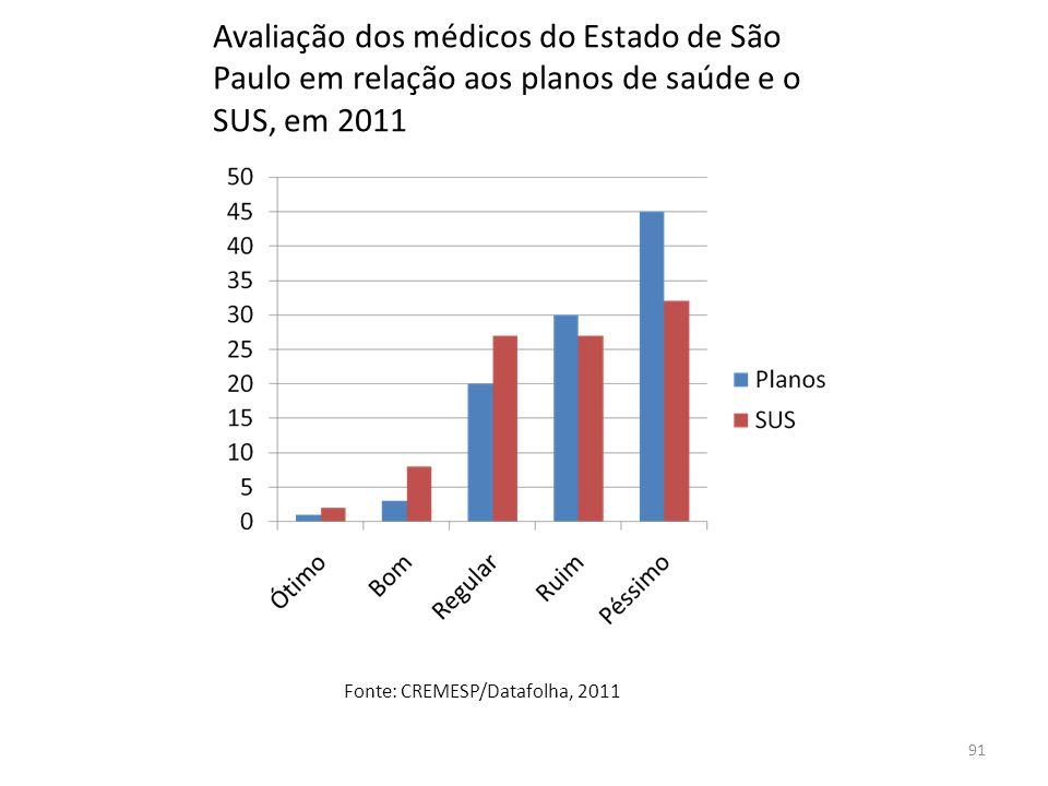 Avaliação dos médicos do Estado de São Paulo em relação aos planos de saúde e o SUS, em 2011 Fonte: CREMESP/Datafolha, 2011 91