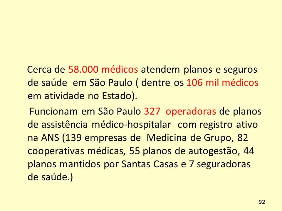Cerca de 58.000 médicos atendem planos e seguros de saúde em São Paulo ( dentre os 106 mil médicos em atividade no Estado). Funcionam em São Paulo 327