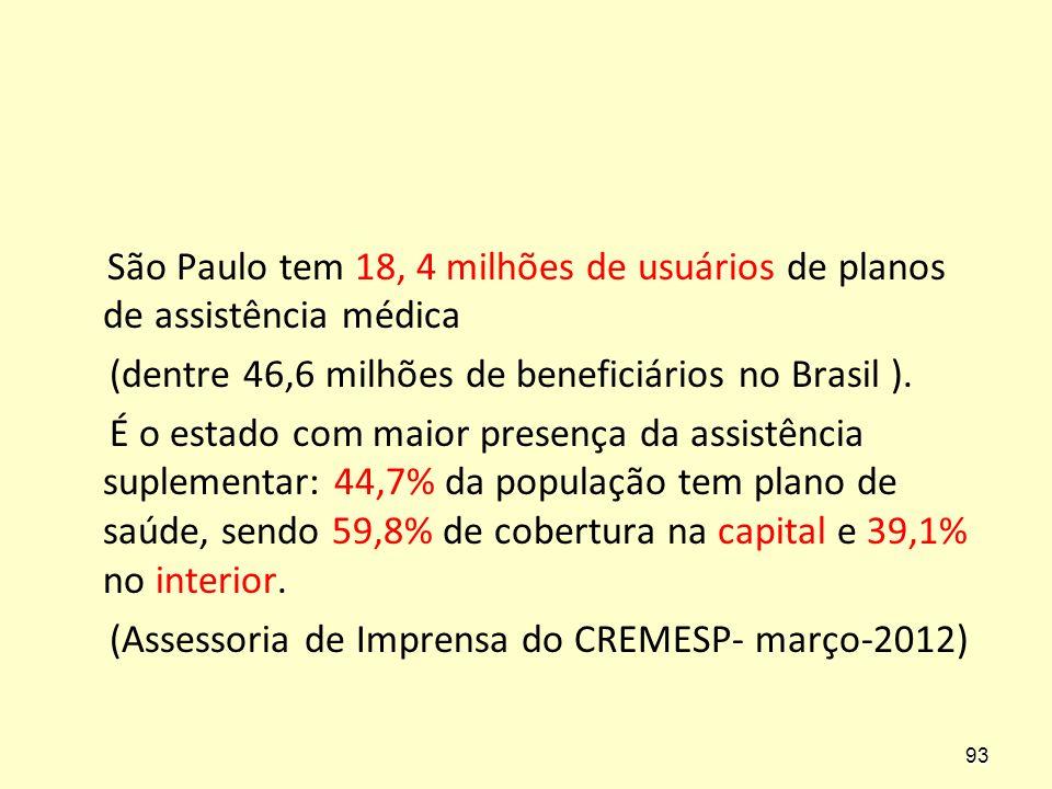 São Paulo tem 18, 4 milhões de usuários de planos de assistência médica (dentre 46,6 milhões de beneficiários no Brasil ). É o estado com maior presen