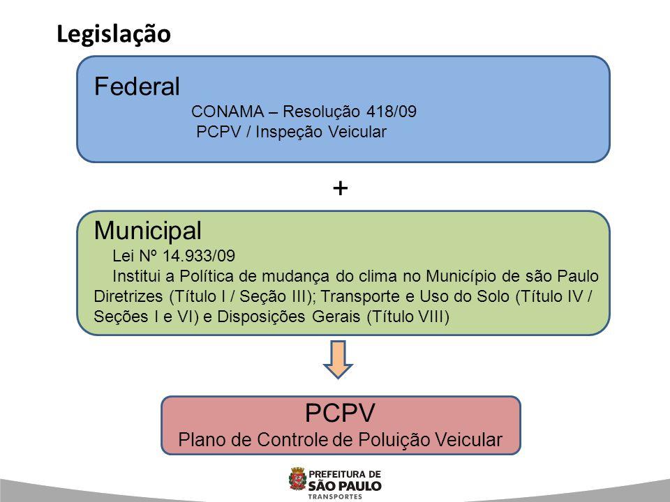 Legislação Federal CONAMA – Resolução 418/09 PCPV / Inspeção Veicular Municipal Lei Nº 14.933/09 Institui a Política de mudança do clima no Município
