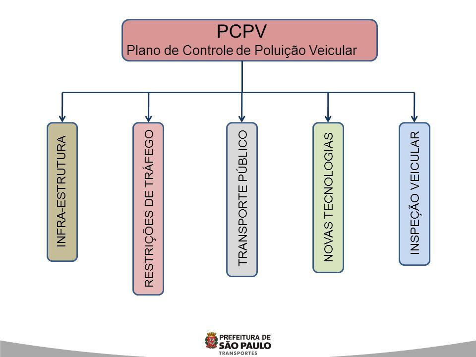 PCPV Plano de Controle de Poluição Veicular INFRA-ESTRUTURA RESTRIÇÕES DE TRÁFEGO TRANSPORTE PÚBLICO NOVAS TECNOLOGIAS INSPEÇÃO VEICULAR