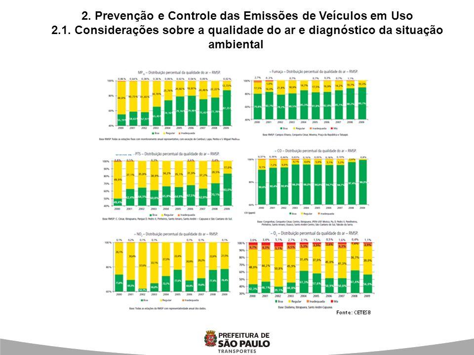 2. Prevenção e Controle das Emissões de Veículos em Uso 2.1. Considerações sobre a qualidade do ar e diagnóstico da situação ambiental