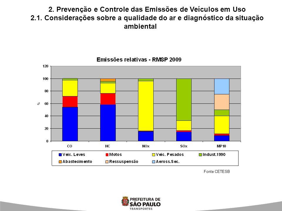 2. Prevenção e Controle das Emissões de Veículos em Uso 2.1. Considerações sobre a qualidade do ar e diagnóstico da situação ambiental Fonte CETESB