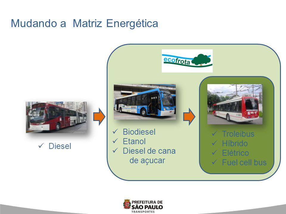 B20 – diesel S50 + 20% biodiesel; 1200 ônibus – Operadora VIP + 800 até final 2011 Praticidade na logística de distribuição; Alternativa disponível no mercado e sem alteração do veículo; Diminuição em 22% MP e 20% CO2 Biodiesel Frota atual de 190 veículos; 64 veículos novos (CA); Previsão de troca de 140 veículos até final 2012; Tecnologia consagrada e em utilização; Emissão zero Trólebus