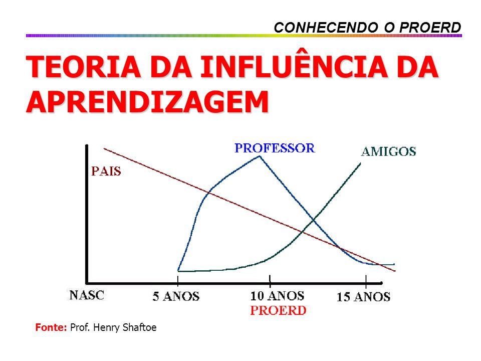 TEORIA DA INFLUÊNCIA DA APRENDIZAGEM CONHECENDO O PROERD Fonte: Prof. Henry Shaftoe