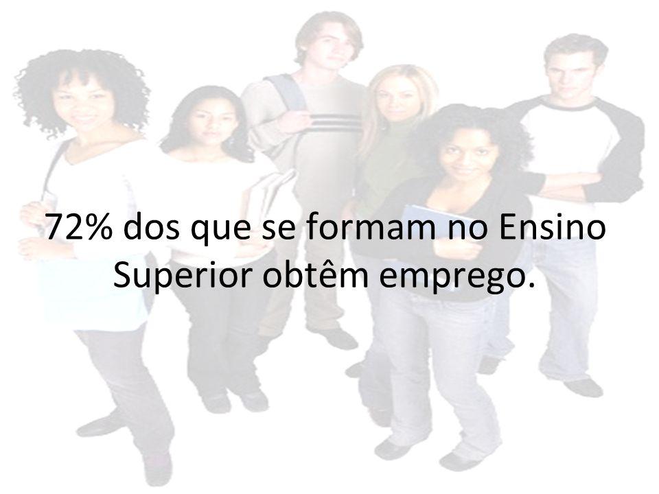 72% dos que se formam no Ensino Superior obtêm emprego.