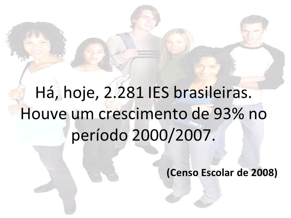 Há, hoje, 2.281 IES brasileiras. Houve um crescimento de 93% no período 2000/2007.