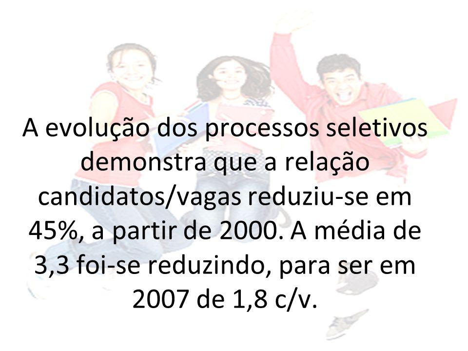 A evolução dos processos seletivos demonstra que a relação candidatos/vagas reduziu-se em 45%, a partir de 2000.