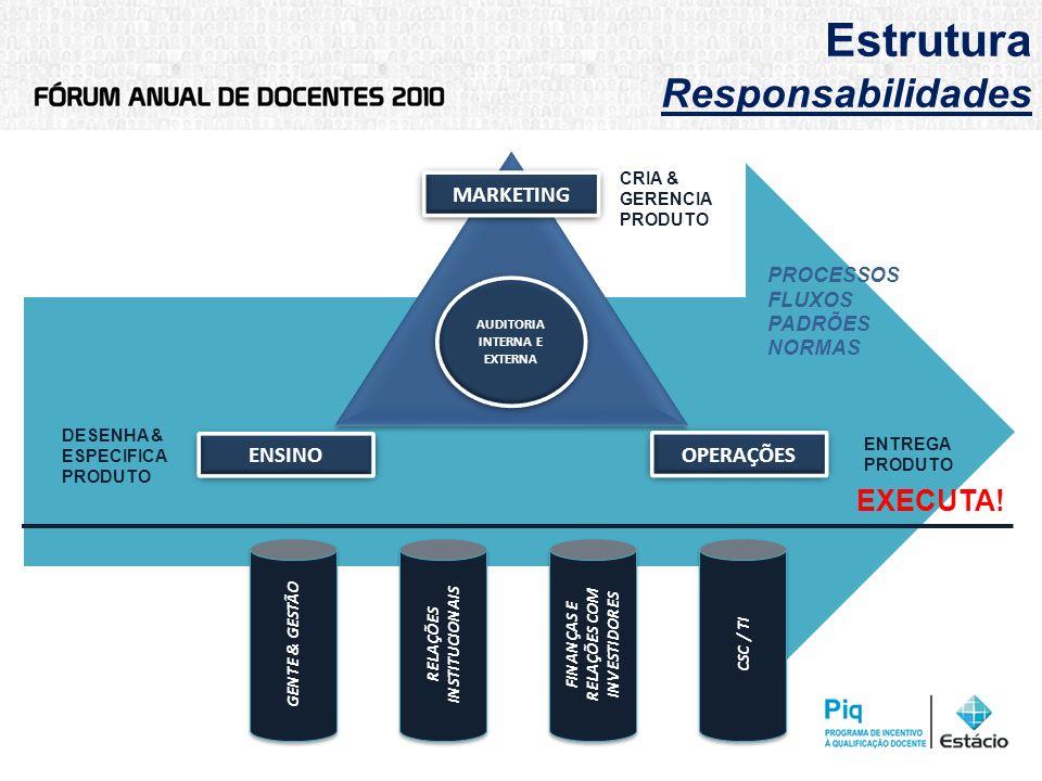 Estrutura Responsabilidades PROCESSOS FLUXOS PADRÕES NORMAS FINANÇAS E RELAÇÕES COM INVESTIDORES CSC / TI RELAÇÕES INSTITUCIONAIS GENTE & GESTÃO MARKE