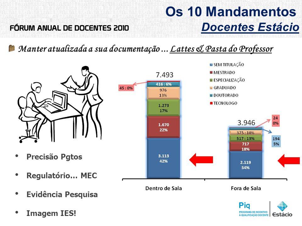 Os 10 Mandamentos Docentes Estácio Manter atualizada a sua documentação... Lattes & Pasta do Professor Precisão Pgtos Regulatório… MEC Evidência Pesqu