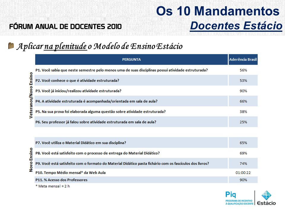 Os 10 Mandamentos Docentes Estácio Aplicar na plenitude o Modelo de Ensino Estácio