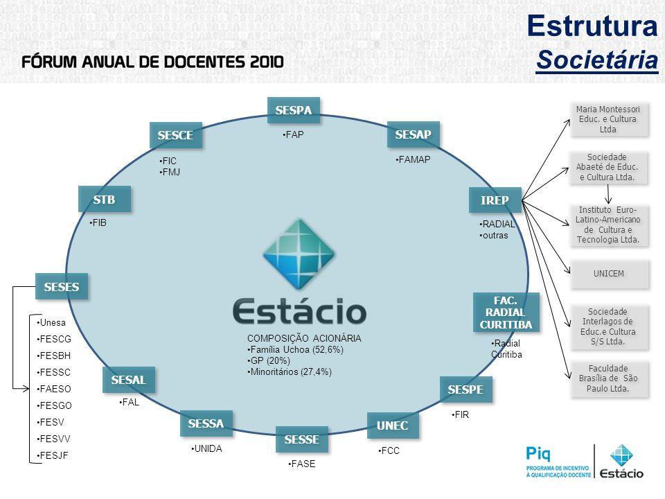 Estrutura Societária SESCE IREP SESPE SESPA Instituto Euro- Latino-Americano de Cultura e Tecnologia Ltda. STB Sociedade Abaeté de Educ. e Cultura Ltd