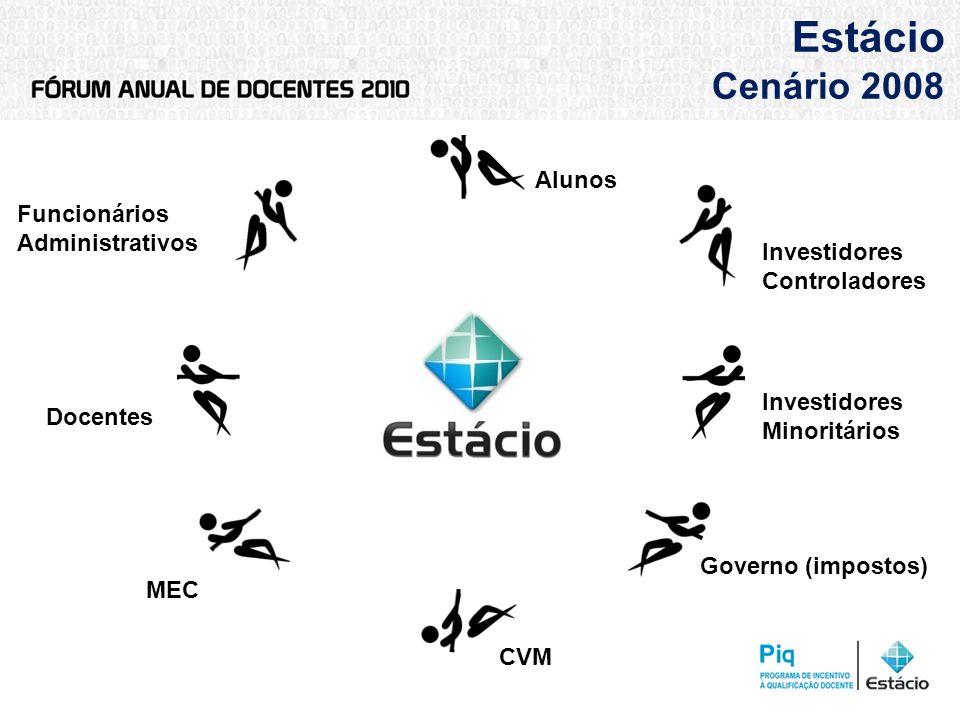 Estácio Cenário 2008 MEC Governo (impostos) Funcionários Administrativos Docentes Investidores Minoritários CVM Investidores Controladores Alunos