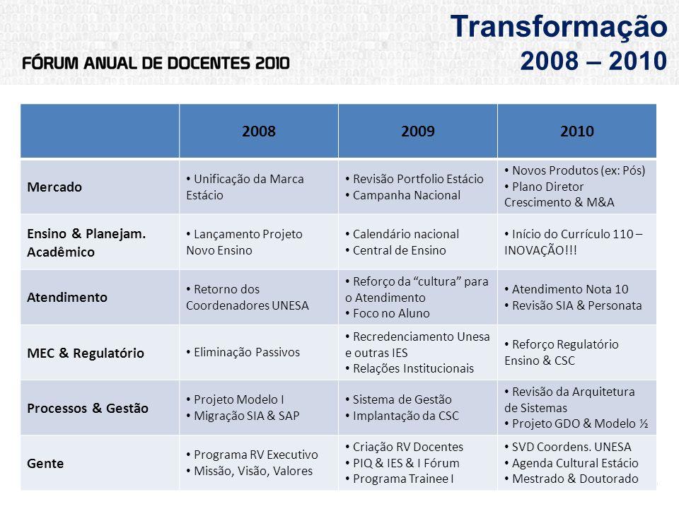 Transformação 2008 – 2010 200820092010 Mercado Unificação da Marca Estácio Revisão Portfolio Estácio Campanha Nacional Novos Produtos (ex: Pós) Plano