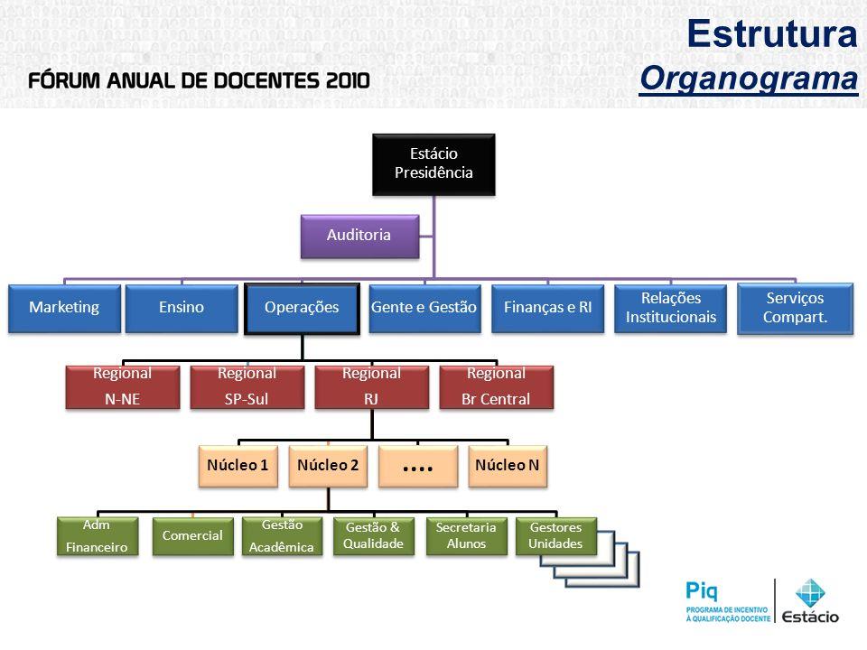 Estrutura Organograma Estácio Presidência MarketingEnsino Operações Regional N-NE Regional SP-Sul Regional RJ Núcleo 1Núcleo 2 Adm Financeiro Comercia