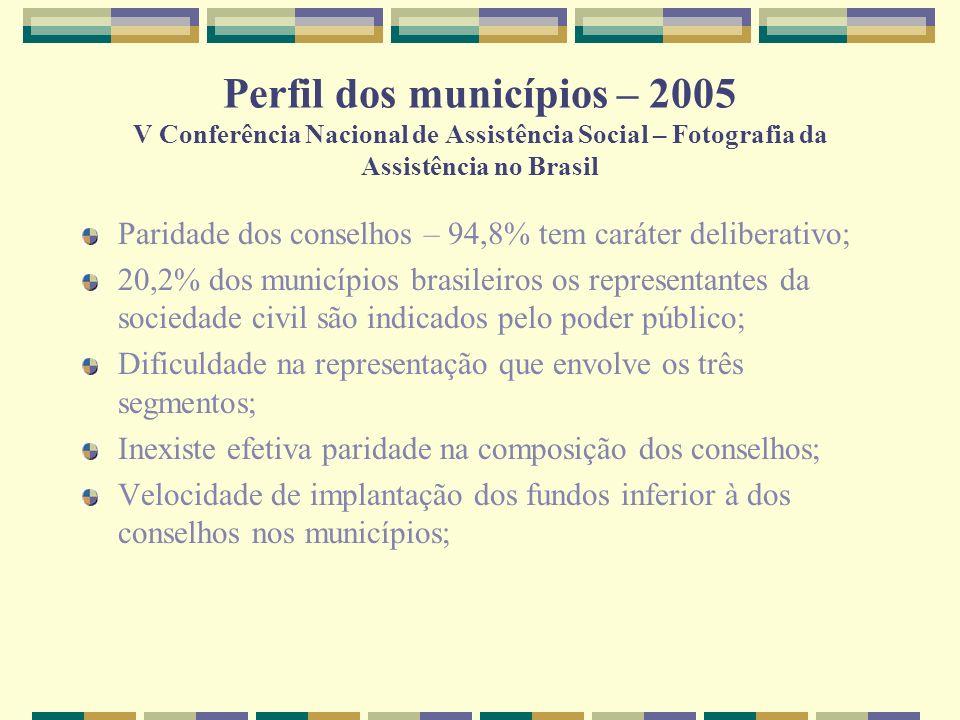 Perfil dos municípios – 2005 V Conferência Nacional de Assistência Social – Fotografia da Assistência no Brasil Paridade dos conselhos – 94,8% tem car