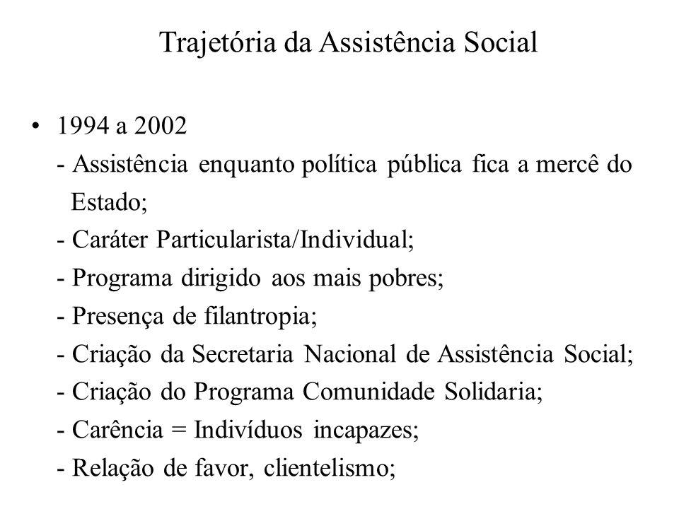 1994 a 2002 - Assistência enquanto política pública fica a mercê do Estado; - Caráter Particularista/Individual; - Programa dirigido aos mais pobres;