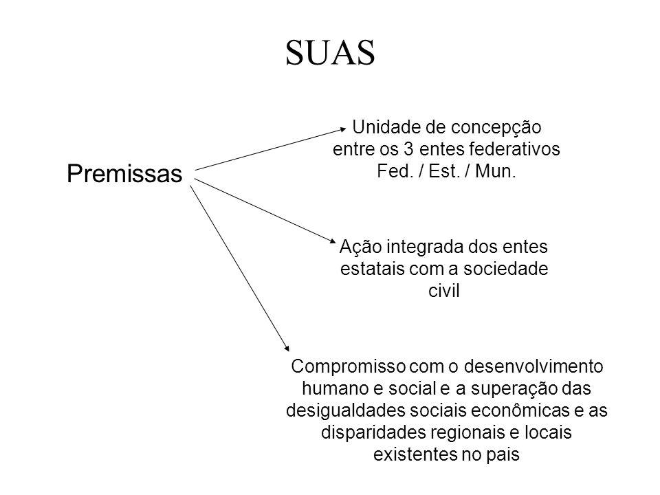 SUAS Premissas Unidade de concepção entre os 3 entes federativos Fed. / Est. / Mun. Ação integrada dos entes estatais com a sociedade civil Compromiss