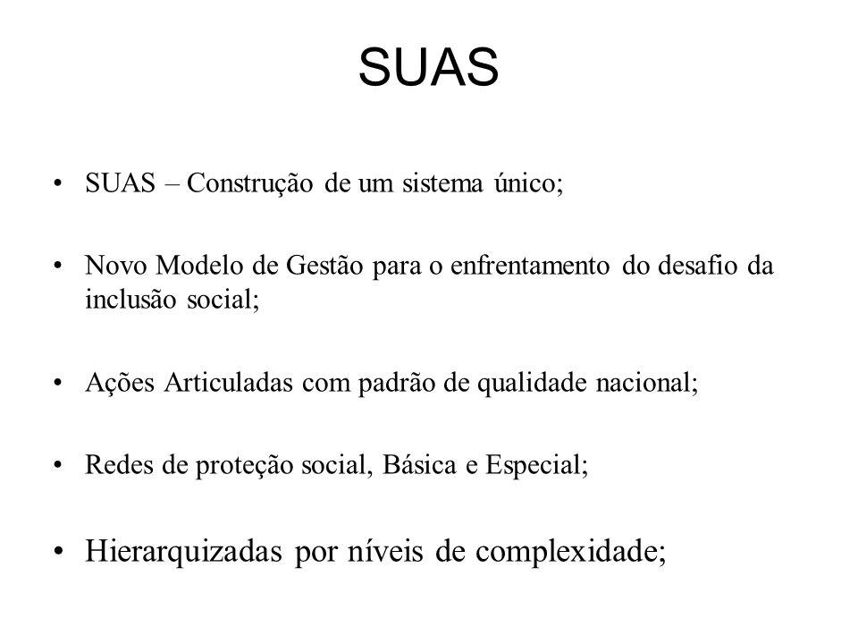 SUAS – Construção de um sistema único; Novo Modelo de Gestão para o enfrentamento do desafio da inclusão social; Ações Articuladas com padrão de quali