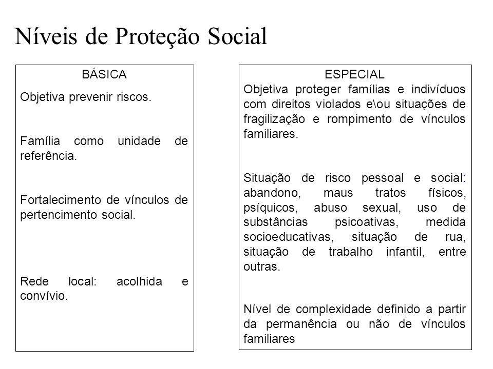 BÁSICA Objetiva prevenir riscos. Família como unidade de referência. Fortalecimento de vínculos de pertencimento social. Rede local: acolhida e convív