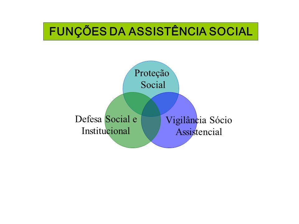 FUNÇÕES DA ASSISTÊNCIA SOCIAL Proteção Social Defesa Social e Institucional Vigilância Sócio Assistencial