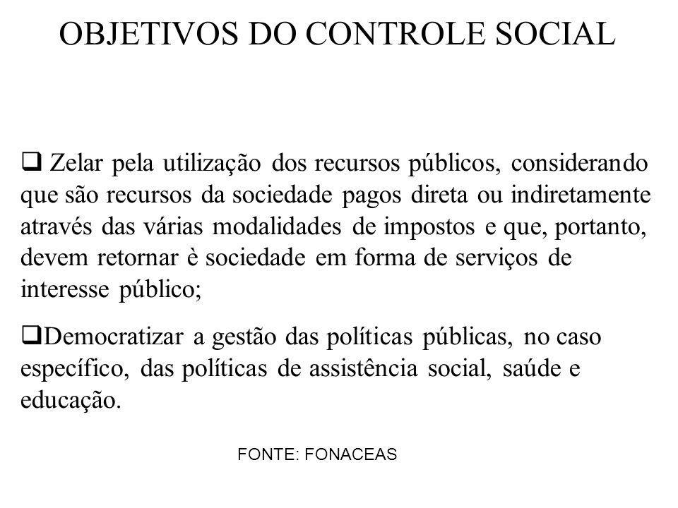 OBJETIVOS DO CONTROLE SOCIAL Zelar pela utilização dos recursos públicos, considerando que são recursos da sociedade pagos direta ou indiretamente atr