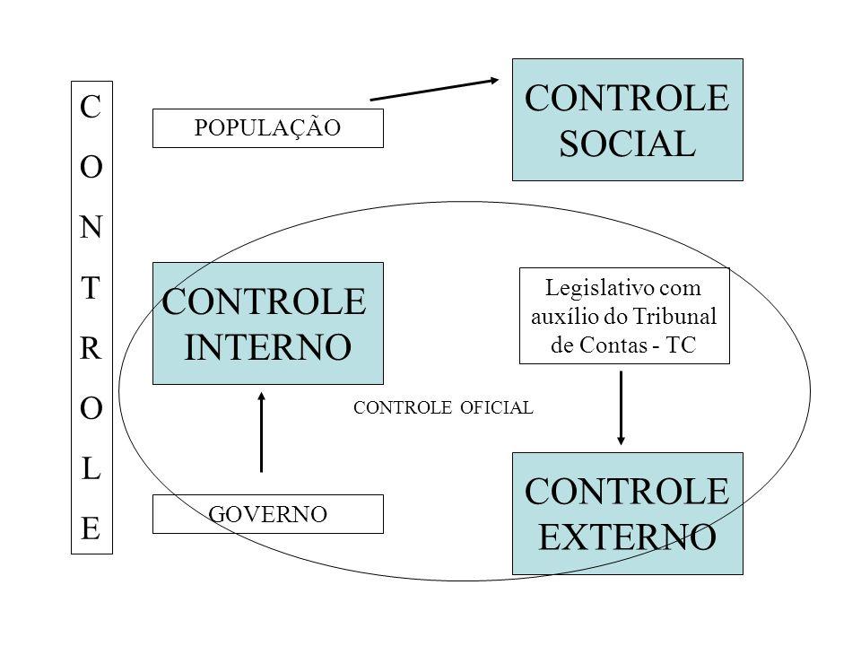 CONTROLE SOCIAL CONTROLE EXTERNO CONTROLE INTERNO GOVERNO POPULAÇÃO Legislativo com auxílio do Tribunal de Contas - TC CONTROLECONTROLE CONTROLE OFICI
