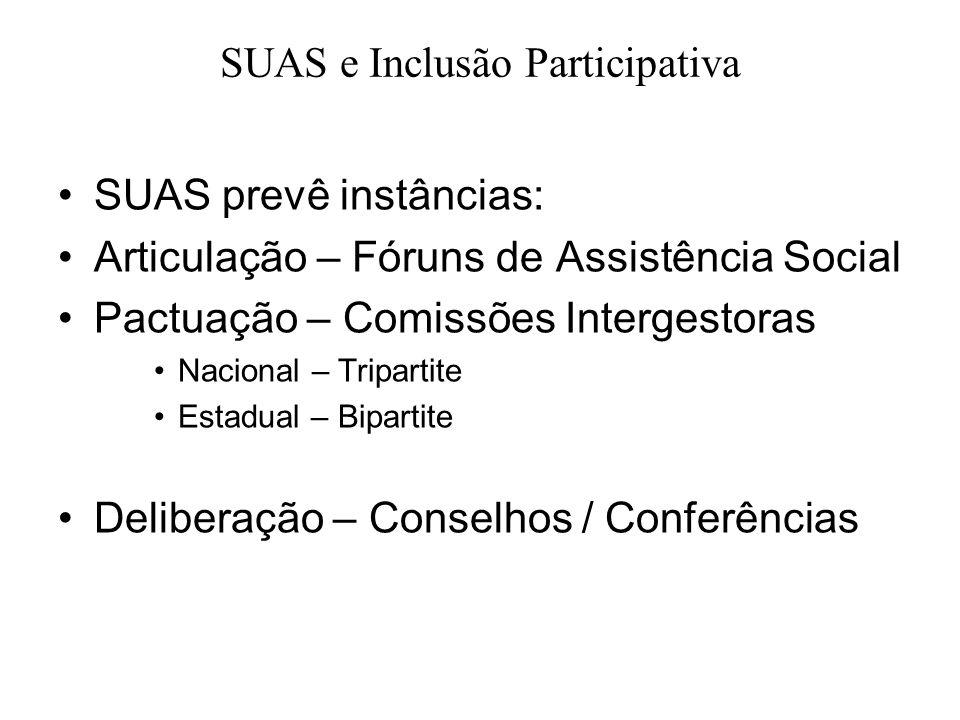 SUAS prevê instâncias: Articulação – Fóruns de Assistência Social Pactuação – Comissões Intergestoras Nacional – Tripartite Estadual – Bipartite Delib