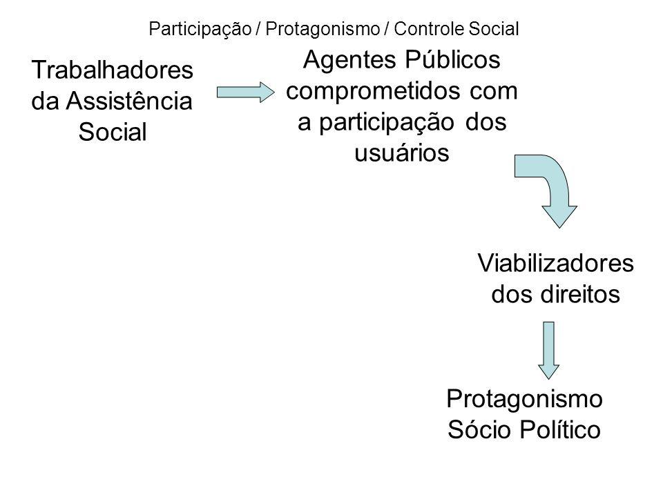 Trabalhadores da Assistência Social Agentes Públicos comprometidos com a participação dos usuários Protagonismo Sócio Político Viabilizadores dos dire