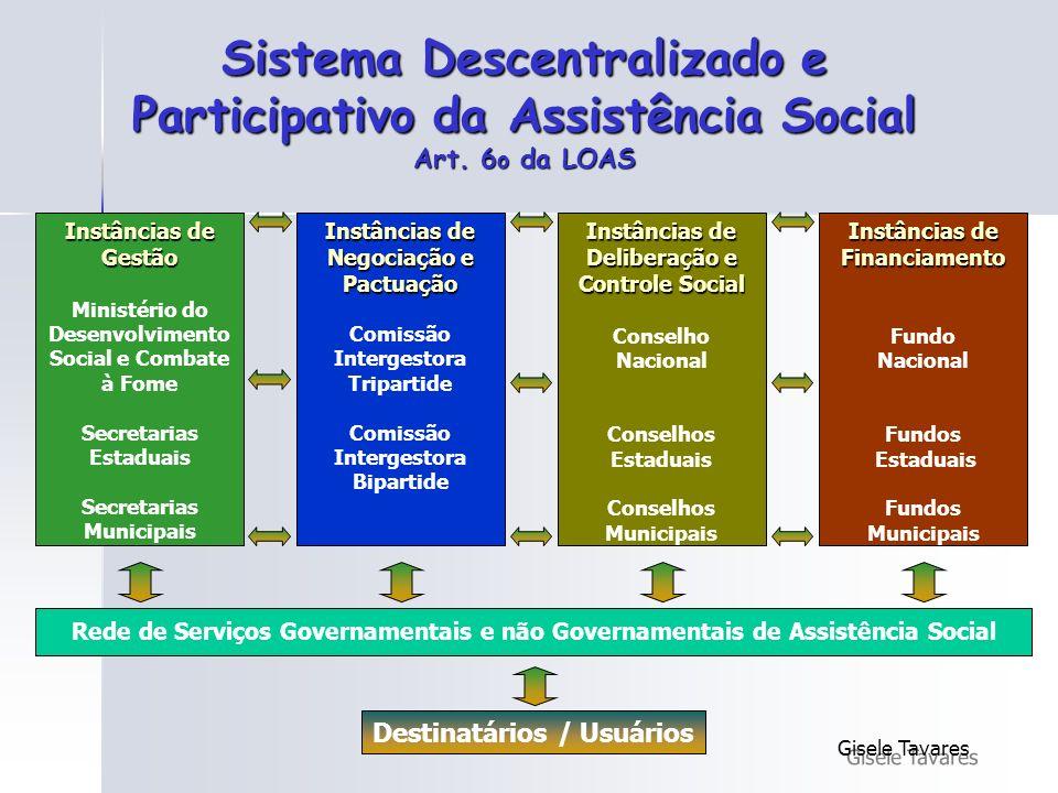Sistema Descentralizado e Participativo da Assistência Social Art. 6 o da LOAS Instâncias de Gestão Ministério do Desenvolvimento Social e Combate à F