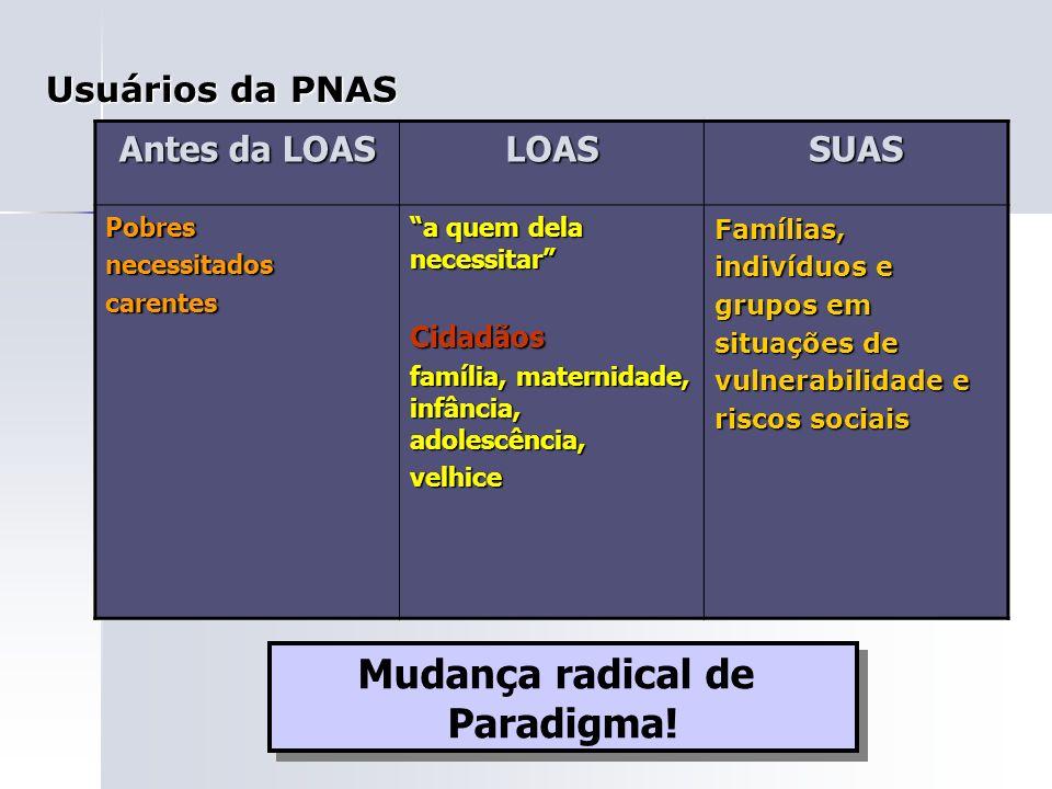 Usuários da PNAS Antes da LOAS LOASSUASPobresnecessitadoscarentes a quem dela necessitar Cidadãos família, maternidade, infância, adolescência, velhic