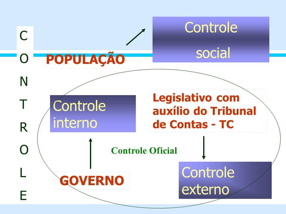 CONTROLECONTROLE Controle social Controle interno Controle externo POPULAÇÃO GOVERNO Legislativo com auxílio do Tribunal de Contas - TC Controle Ofici