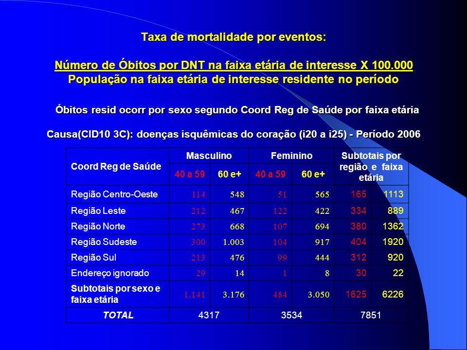 Taxa de mortalidade por eventos: Número de Óbitos por DNT na faixa etária de interesse X 100.000 População na faixa etária de interesse residente no p