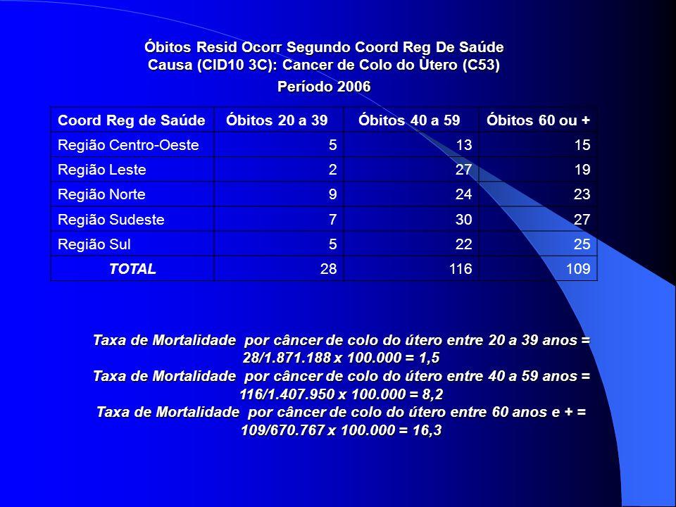 Óbitos Resid Ocorr Segundo Coord Reg De Saúde Causa (CID10 3C): Cancer de Colo do Ùtero (C53) Período 2006 Coord Reg de SaúdeÓbitos 20 a 39 Óbitos 40