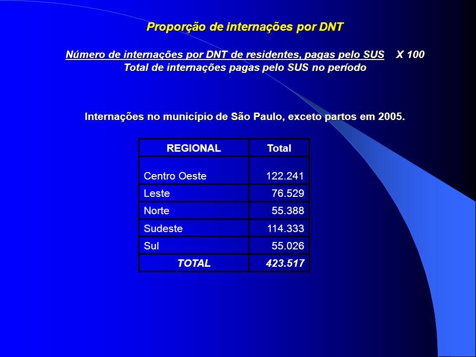 Proporção de internações por DNT Número de internações por DNT de residentes, pagas pelo SUS X 100 Total de internações pagas pelo SUS no período Inte