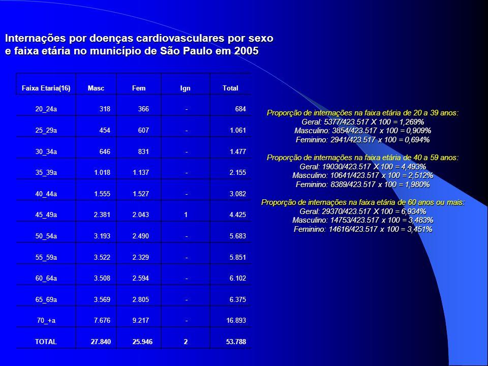 Internações por doenças cardiovasculares por sexo e faixa etária no município de São Paulo em 2005 Faixa Etaria(16)MascFemIgnTotal 20_24a 318 366 - 68
