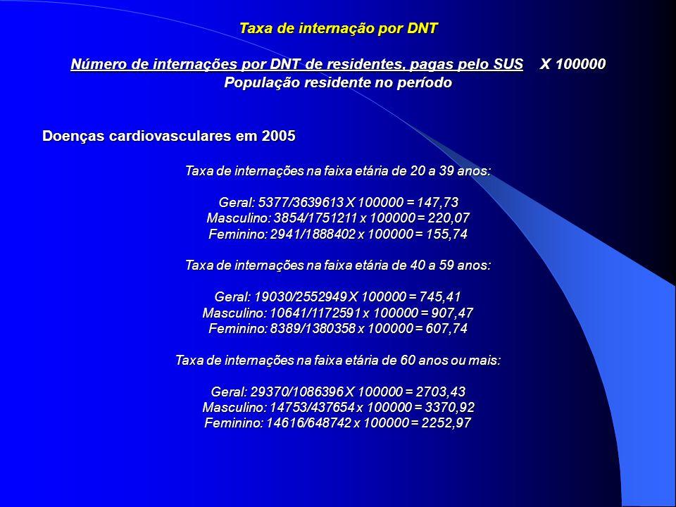Taxa de internação por DNT Número de internações por DNT de residentes, pagas pelo SUS X 100000 População residente no período Doenças cardiovasculare
